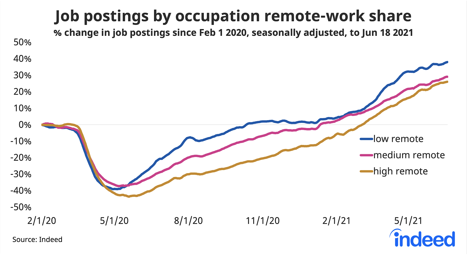 """Line graph titled """"Job postings by occupation remote-work share."""""""