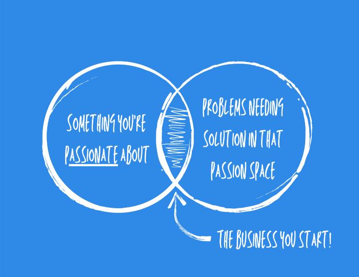 диаграмма как определить тематику будущего информационного проекта