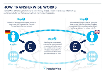 TransferWise 2 TransferWise transferwise