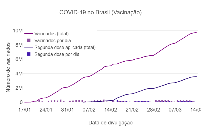 Imunização no Brasil chega a quase 10 milhões até o último dia 14 de março