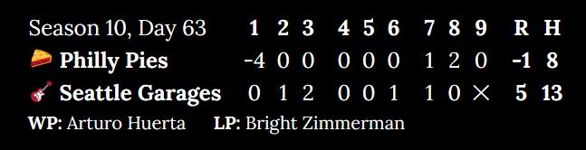 Season 10, Day 63. Philly Pies at Seattle Garages. Inning 1: -4 to 0. Inning 2: 0 to 1. Inning 3: 0 to 2. Inning 4: 0 to 0. Inning 5: 0 to 0. Inning 6: 0 to 1. Inning 7: 1 to 1. Inning 8: 2 to 0. Top of 9: 0. Score: -1 to 5. Hits: 8 to 13. Winning pitcher: Arturo Huerta. Losing pitcher: Bright Zimmerman.