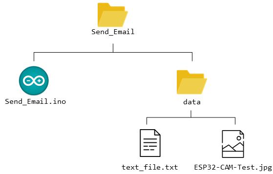 Tệp cấu trúc thư mục SPIFFS gửi tệp đính kèm qua email với ESP32