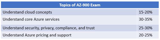 how to prepare for AZ-900 certification exam