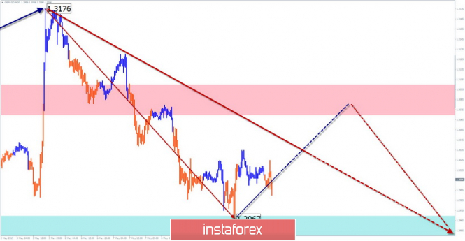 Simplified wave analysis and forecast for GBP/USD on May 10