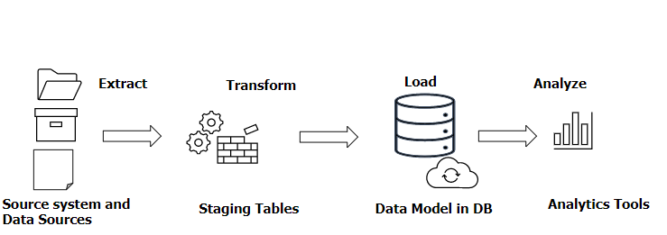 Data Transformation And It's Benefits 1