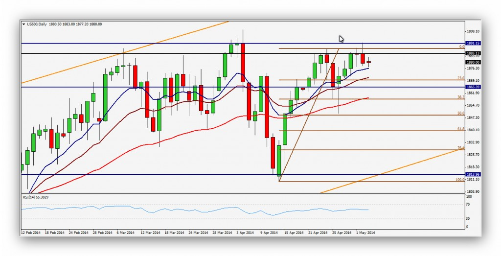 CompartirTrading Post Day Trading 2014-05-05 SP500 Diario