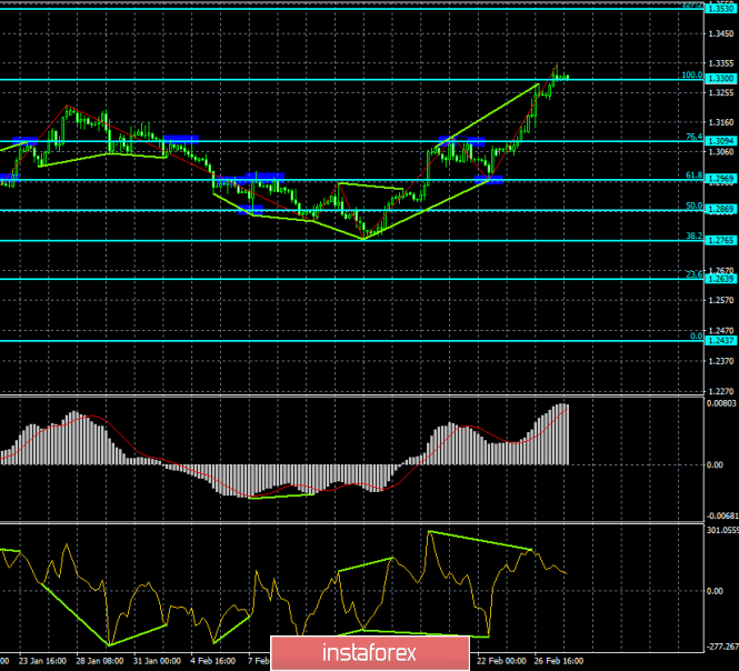 Analysis of the divergence of GBP / USD for February 28. The bearish divergence and rebound - a new chance for the pair to