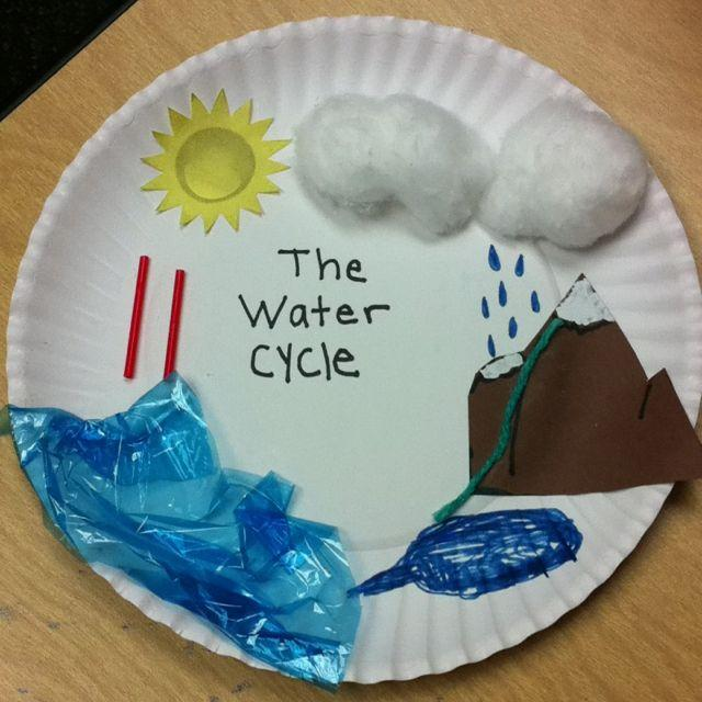 Water-Cycle-Water-Conservation-Model