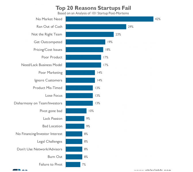 reasons-for-startups-to-fail