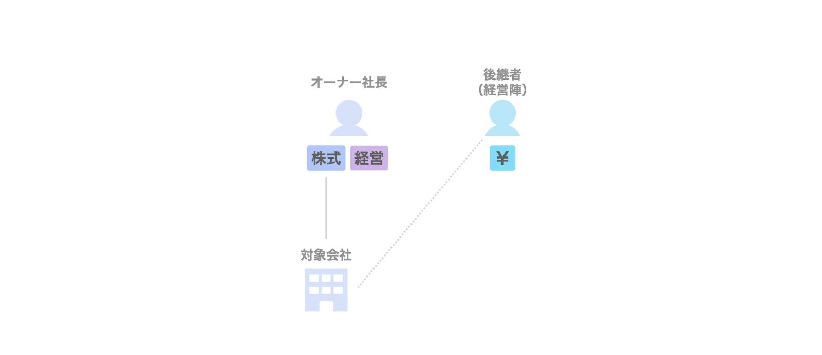 事業承継におけるMBO