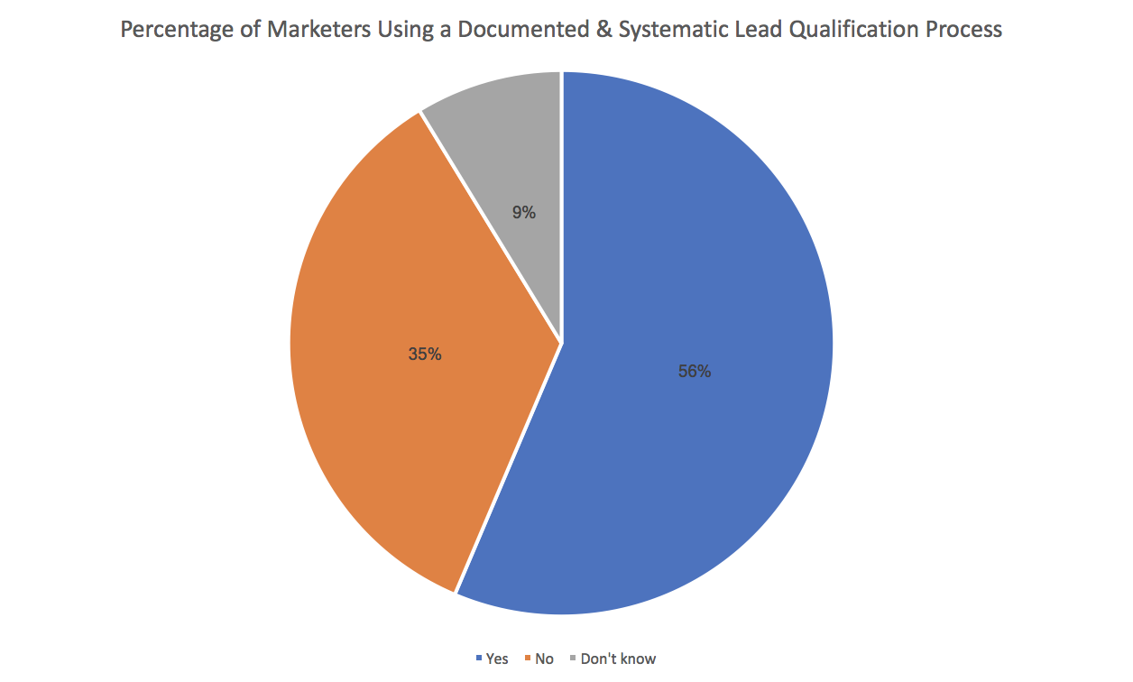 lead generation pie chart