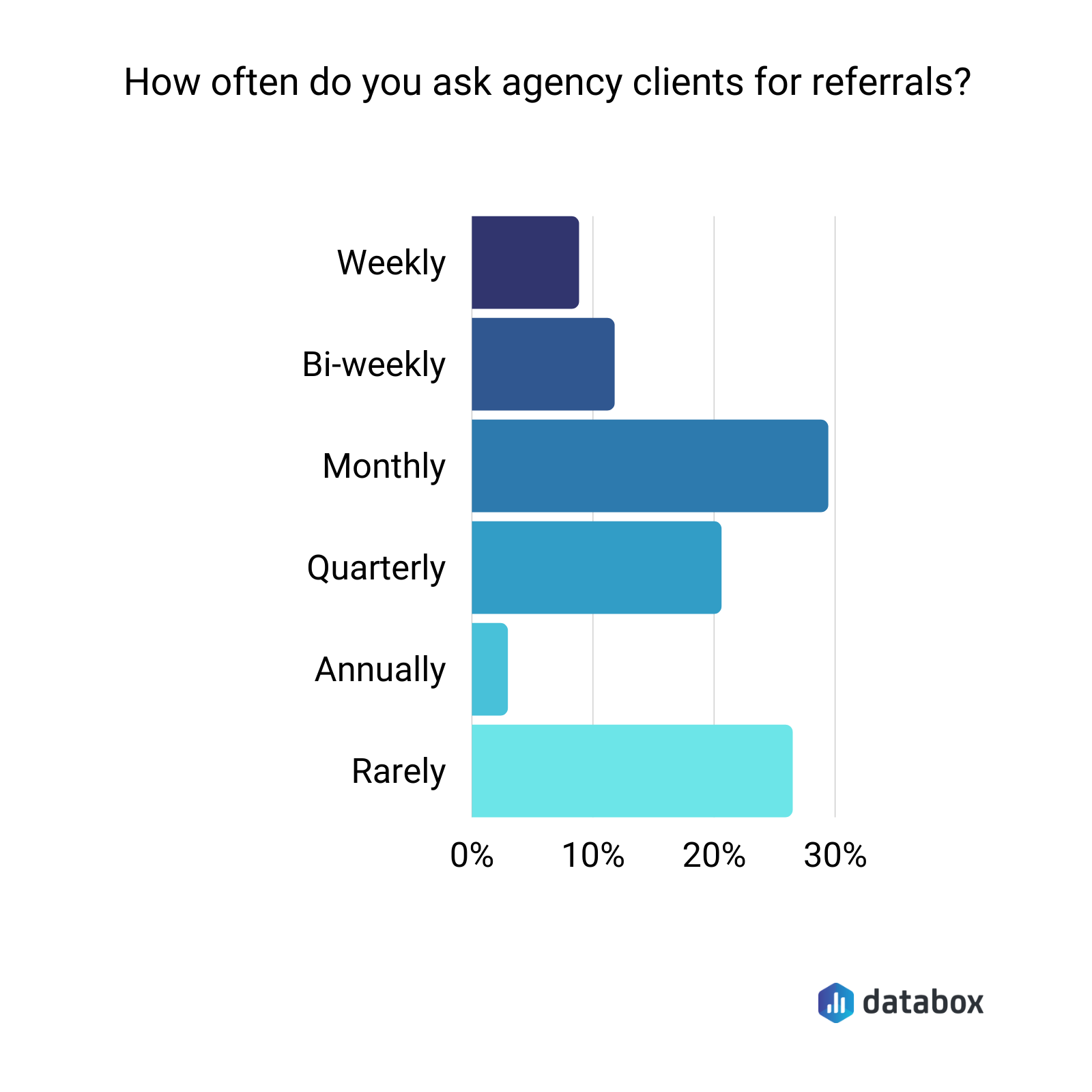 How often do you ask agency clients for referrals?