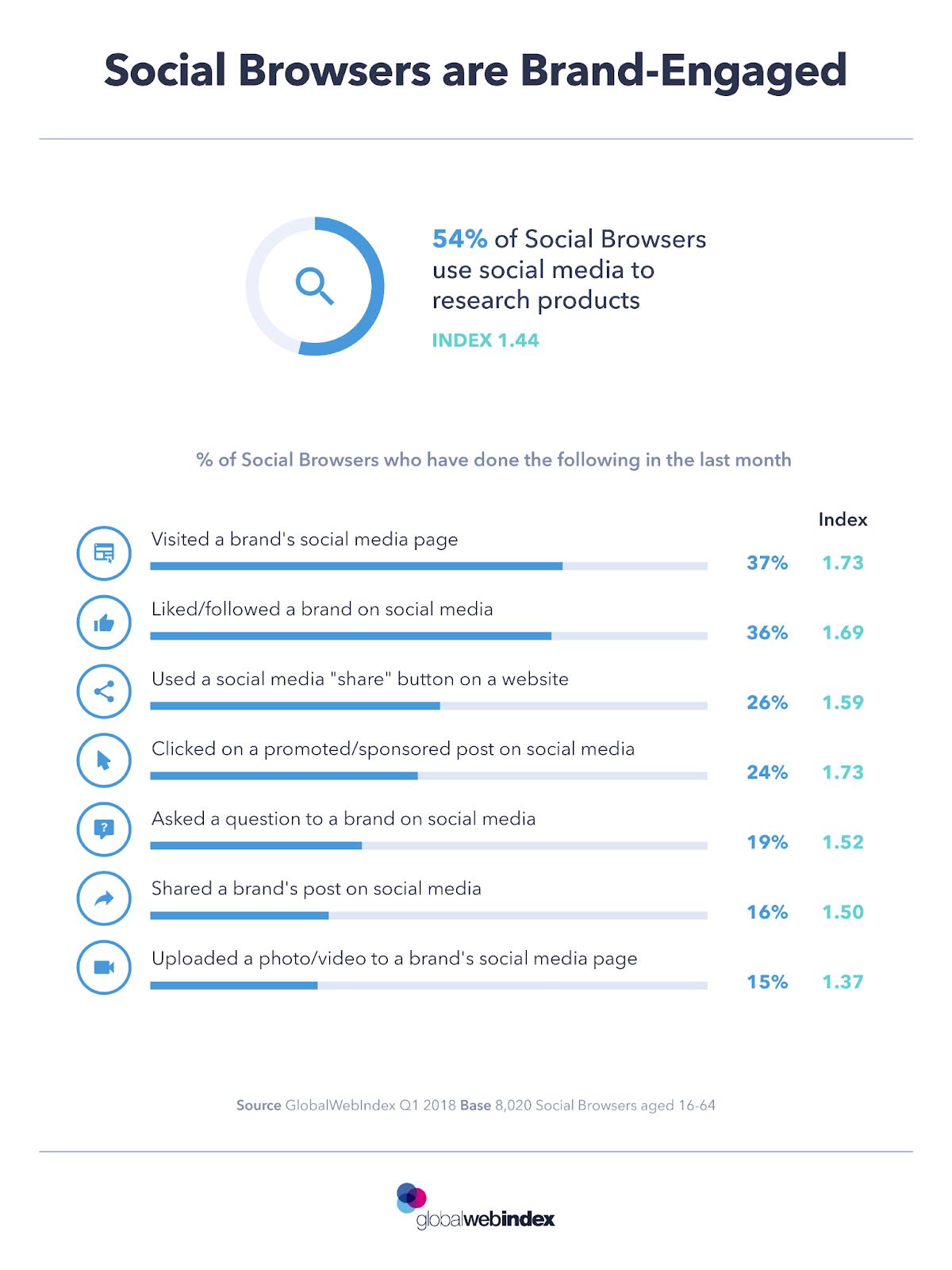 social media marketing statistic