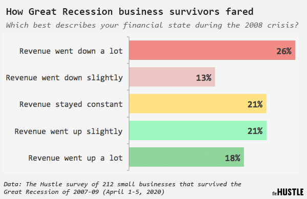 Data on how Great Recession business survivors fared