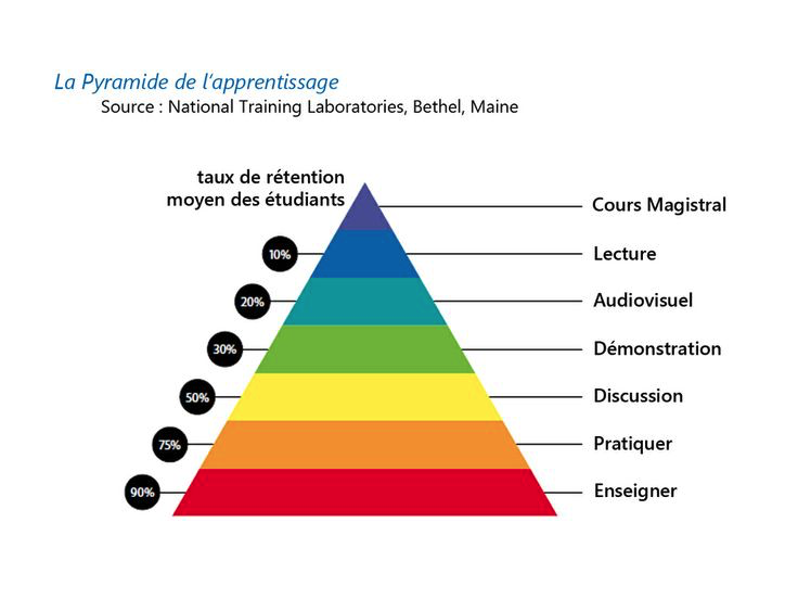 Pyramide apprentissage