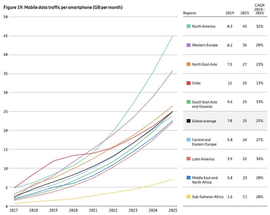 Mobile marketing statistics compilation: Geo-targeted