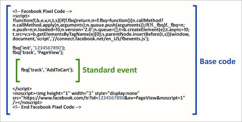ตัวอย่าง Facebook Pixel คืออะไร