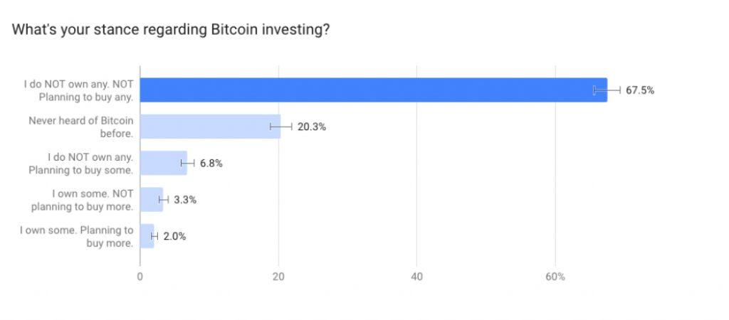 Adoção do Bitcoin no Reino Unido