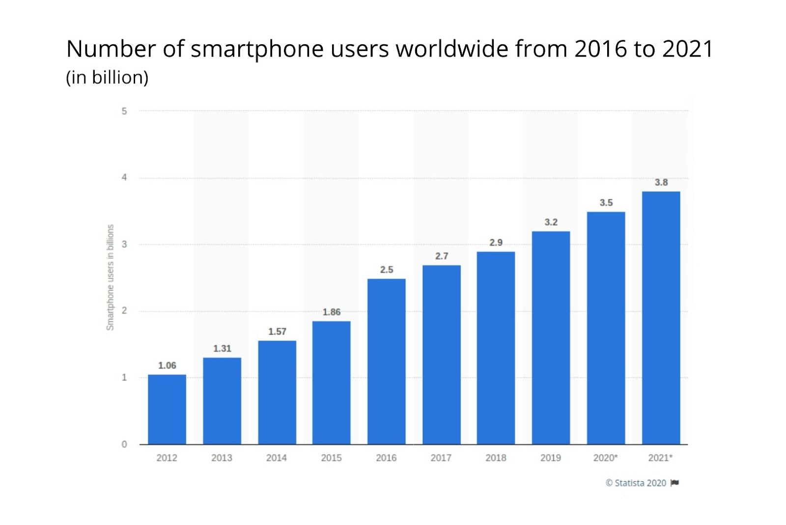 Number of smartphone users worldwide