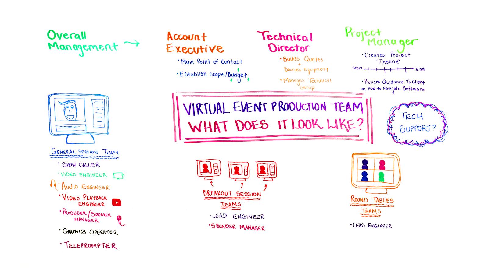 virtual-event-production-team
