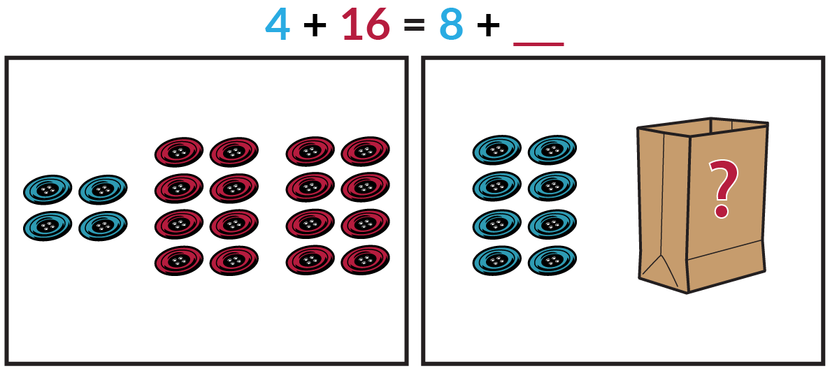 The picture on the left shows 4 blue buttons and 16 red buttons. The picture on the right shows 8 blue buttons and an unknown number of red buttons inside a paper bag. Blue 4 + red 16 = blue 8 + red blank.