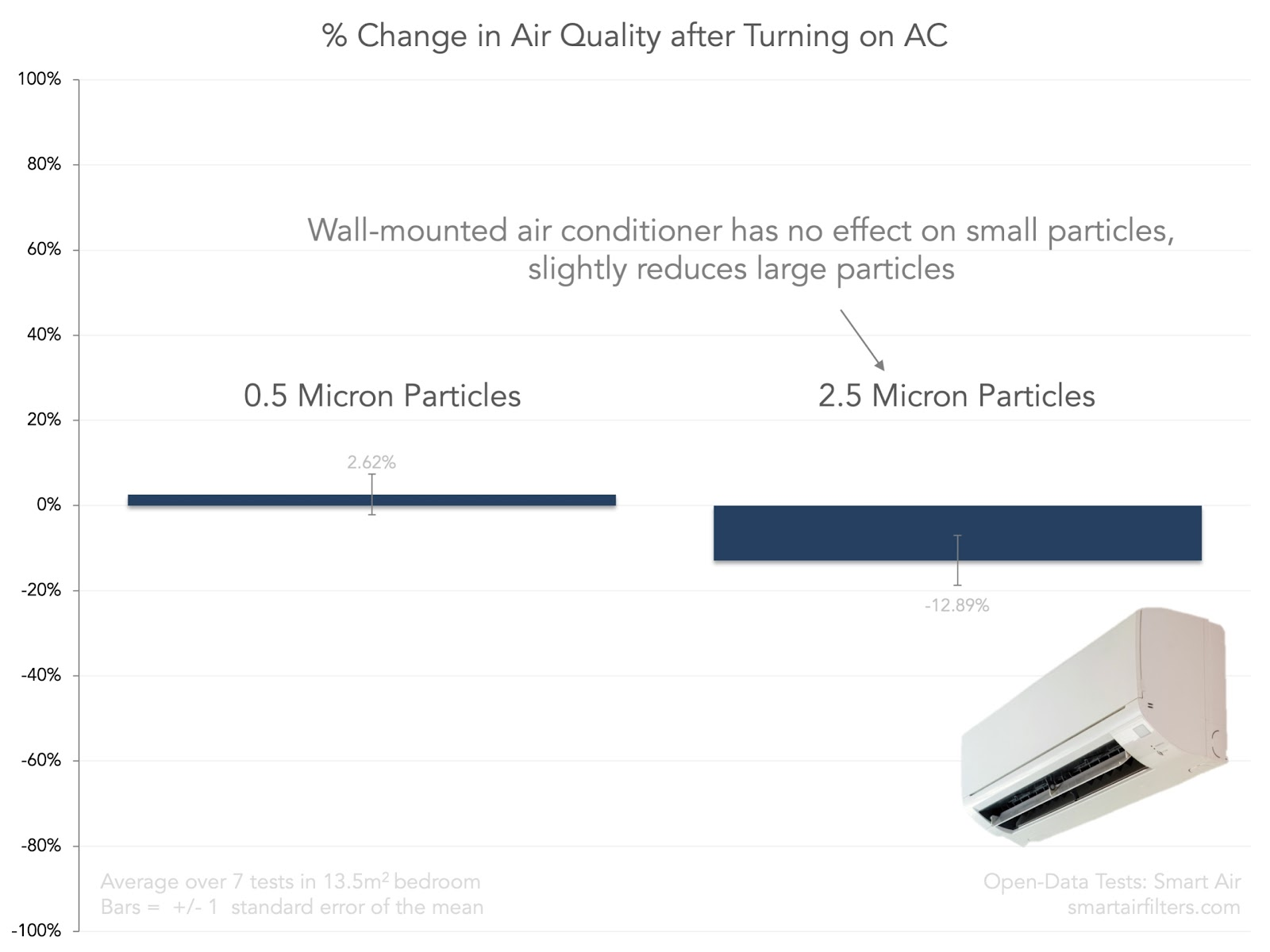 Effect of Air Conditioning on Indoor Air Quality