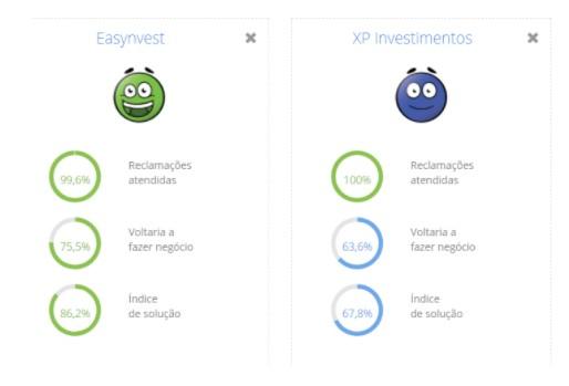 Easynvest ou XP