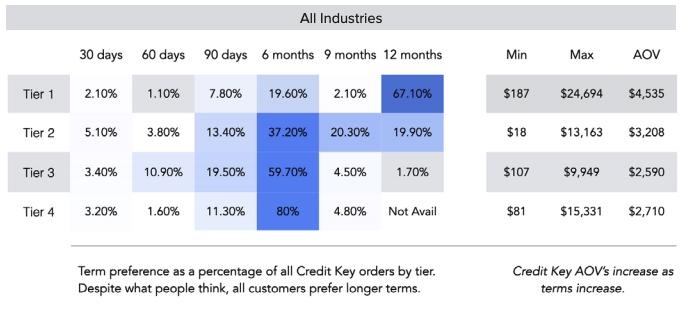 Buyers prefer longer terms