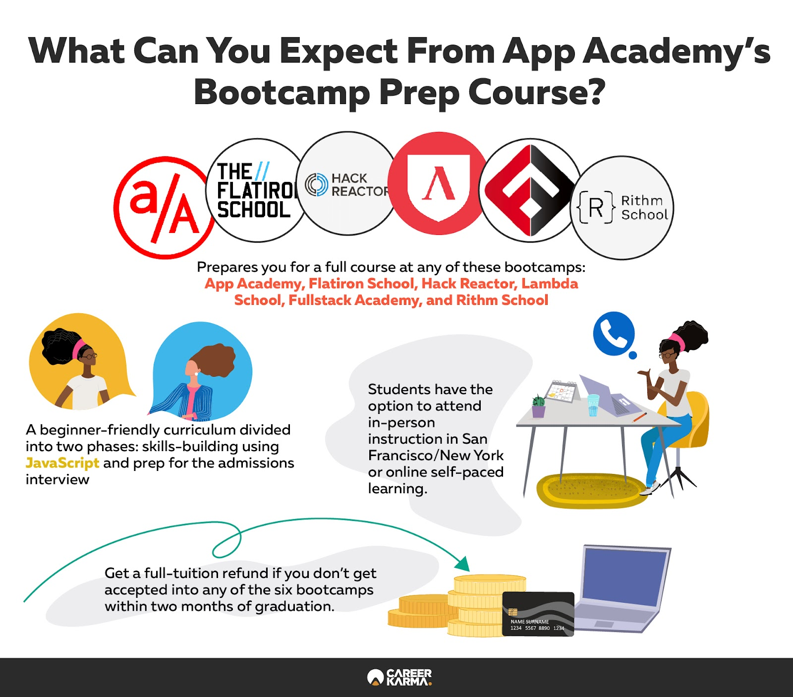 Infographic covering App Academy's prep course