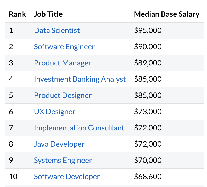 Top 10 #HighestPayingEntryLevelJobs in the U.S. for 2019