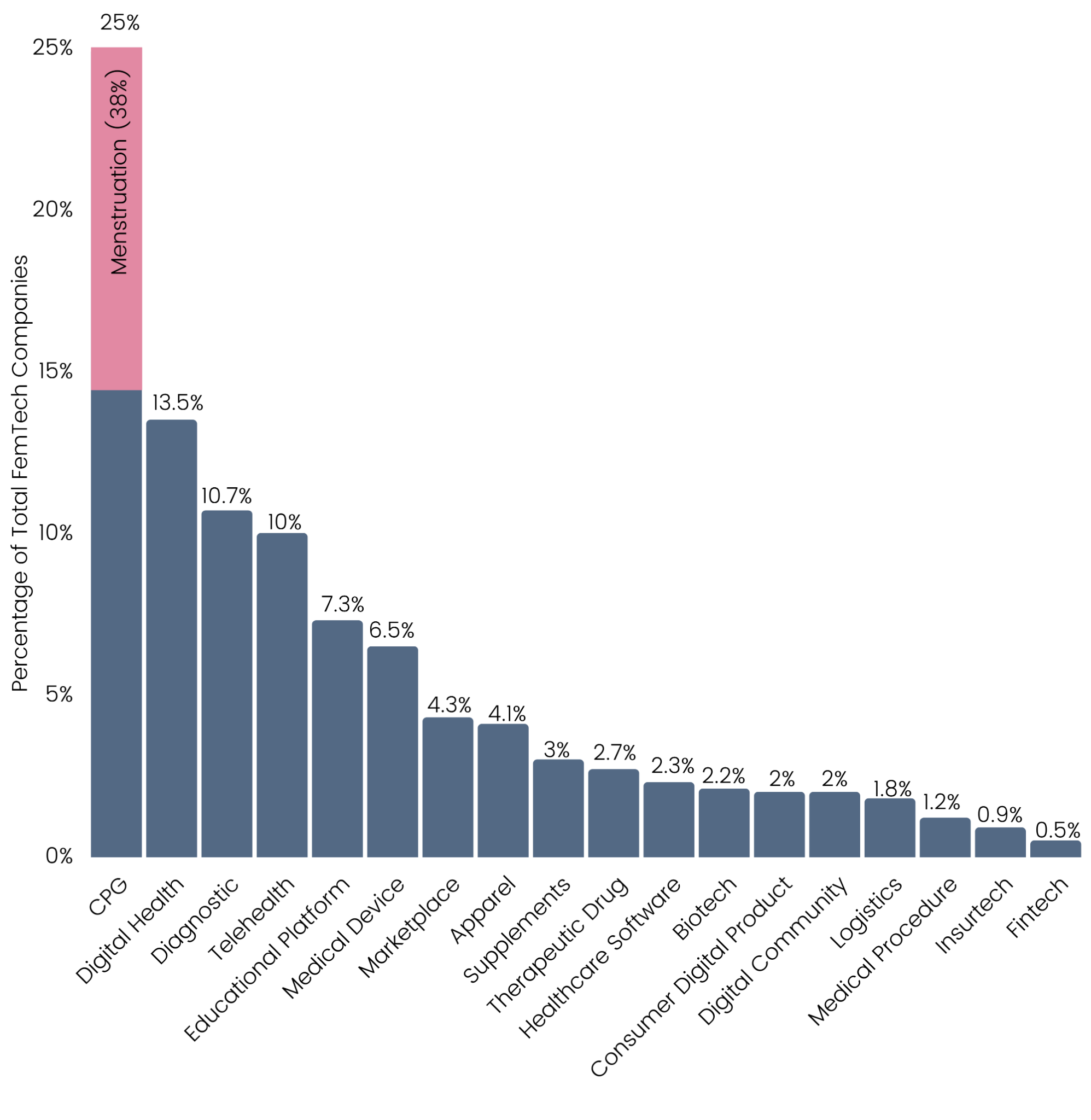Bar chart with the percentage of total femtech companies in each sector