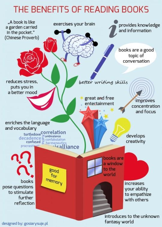 Resultado de imagem para PEOPLE WHO READ BOOKS LIVE LONGER infographic