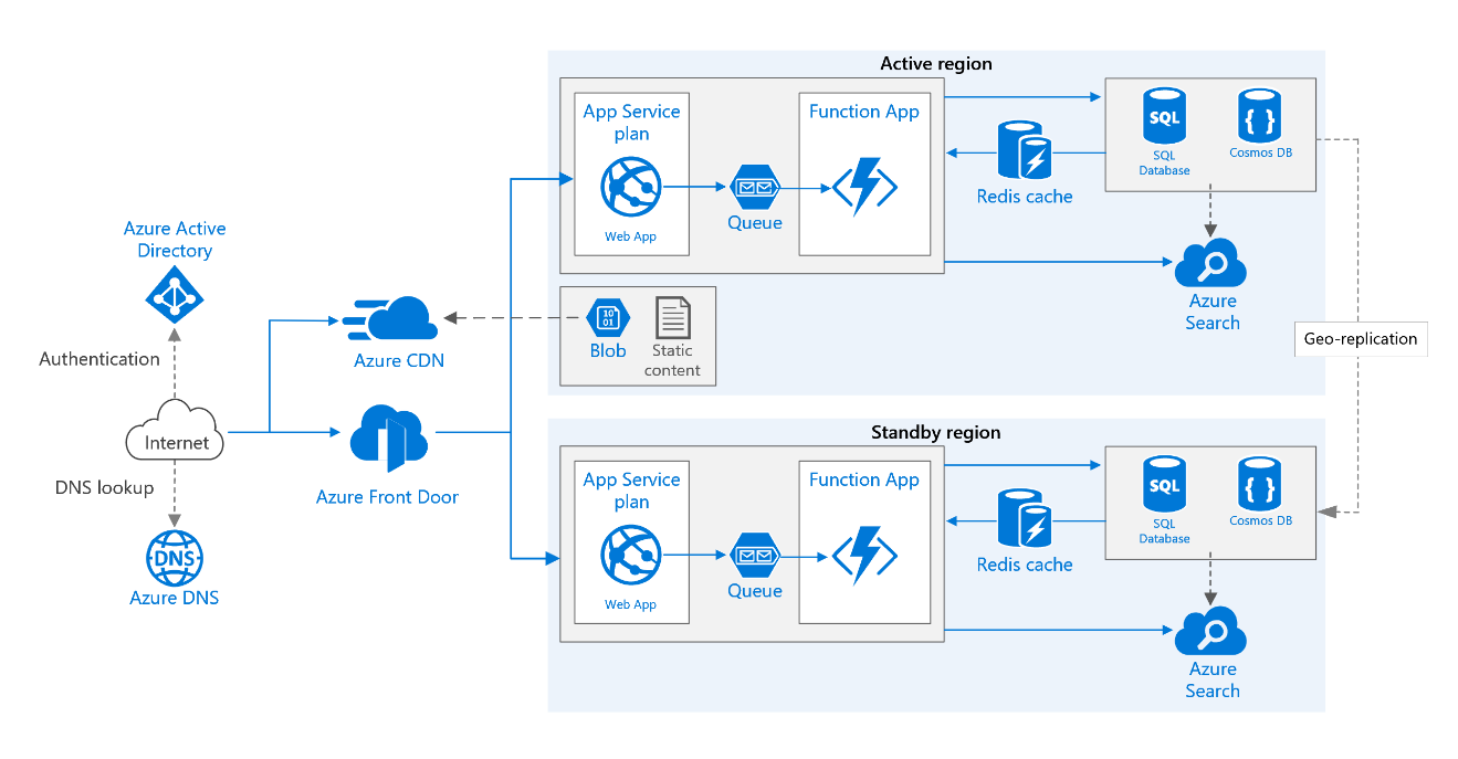 Gain End-to-End Visibility with Real-Time Azure Monitoring