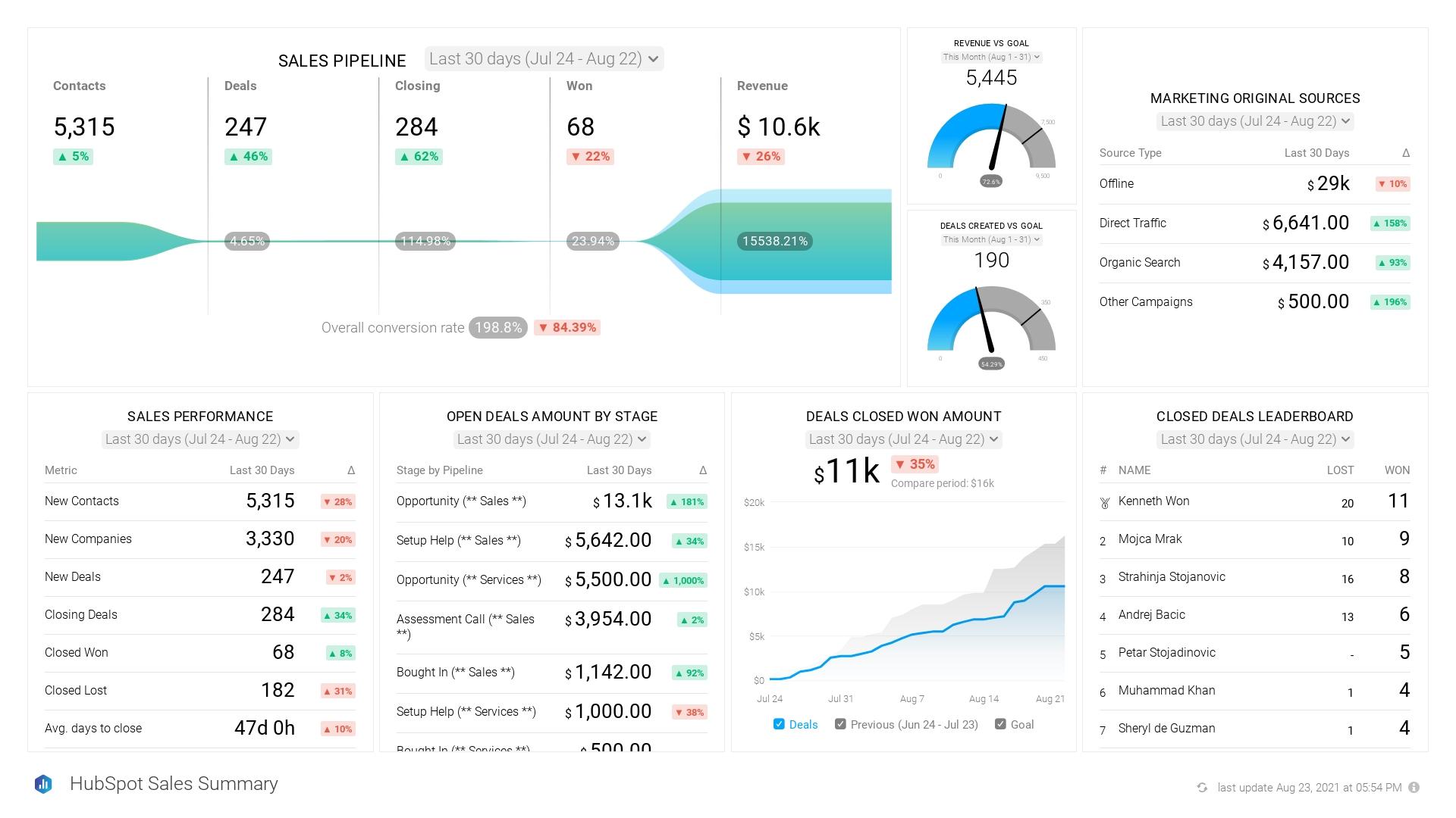 SaaS Sales Team - Performance Summary