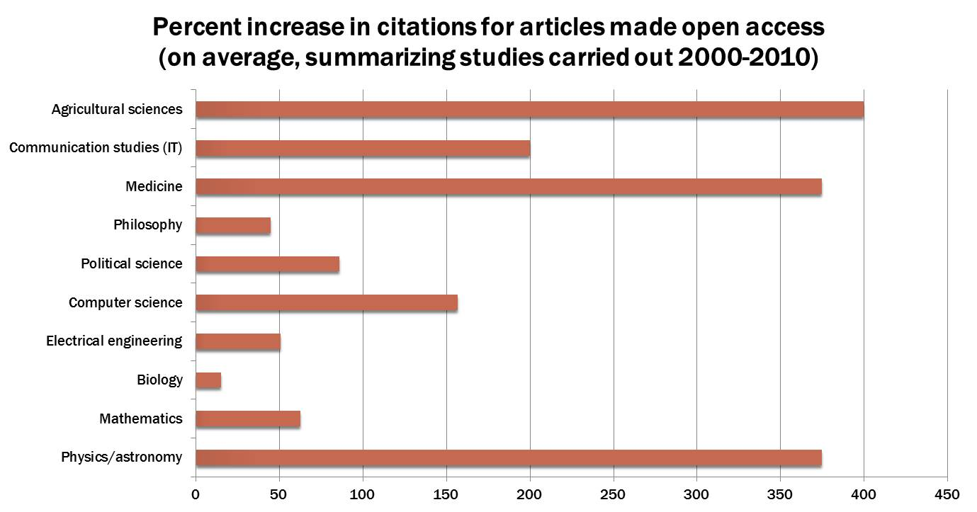 Increase in citations for articles after being made open access