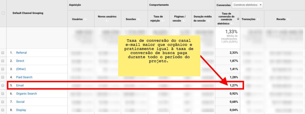 Relatório com aumento da taxa de conversão no canal e-mail - Vendas por e-mail no e-commerce.