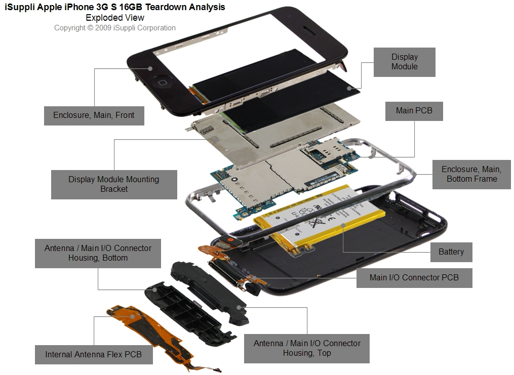 Manovich The Iphone And Pictures Under Glass on iphone 5s exploded parts diagram