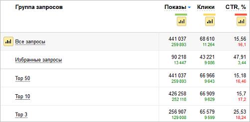 Сравнение поискового трафика вашего сайта и похожих сайтов