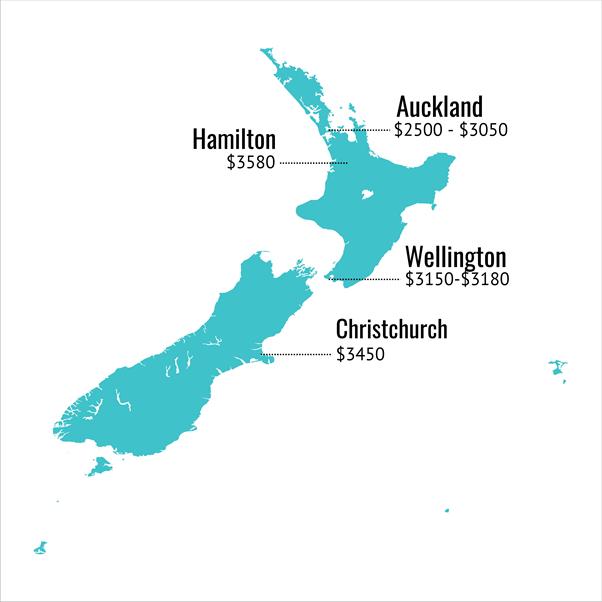 Cost of laser eye surgery in NZ by region.