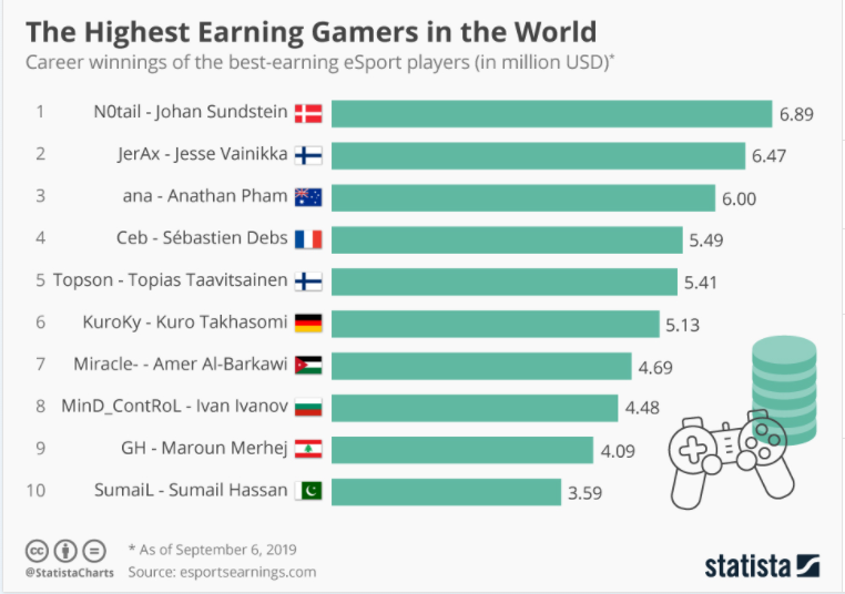 The Highest Earning Gamers in the World  Career winnings of the best-earning eSport players (in million USC))'  NOtail - Johan Sundstein  6.89  2  3  4  JerAx - Jesse Vainikka 6•47  ana - Pham  Ceb - Sébastien Debs 5•49  5 Topson - Topias Taavitsainen  6  7  8  9  10  KuroKy - Kuro Takhasomi  Miracle- - Amer Al-Barkawi 4•69  MinD_ContRoL - Ivan Ivanov  GH - Maroun Merhej 4•09  SumaiL - Sumail Hassan 3•59  * As of September 6, 2019  @statistacharts Source: esportsearnings.com  5.41  statista