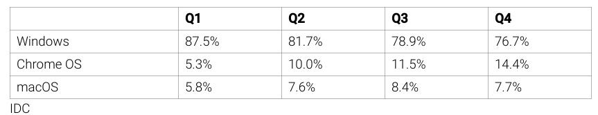 Les Chromebook se sont plus vendus que les Mac dans le monde en 2020