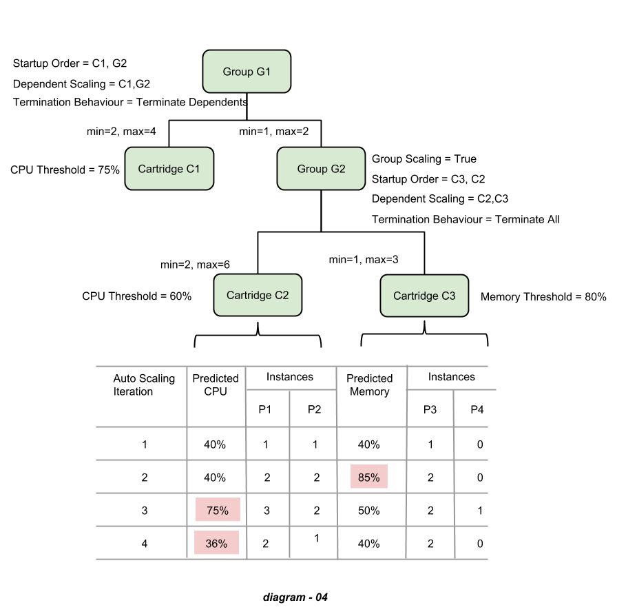 partitions and deployment policies (1).png