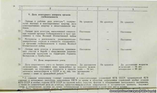Одна зі сторінок наказу №00150. У завуальованій формі давалася вказівка знищити агентурні справи та оперативні матеріали