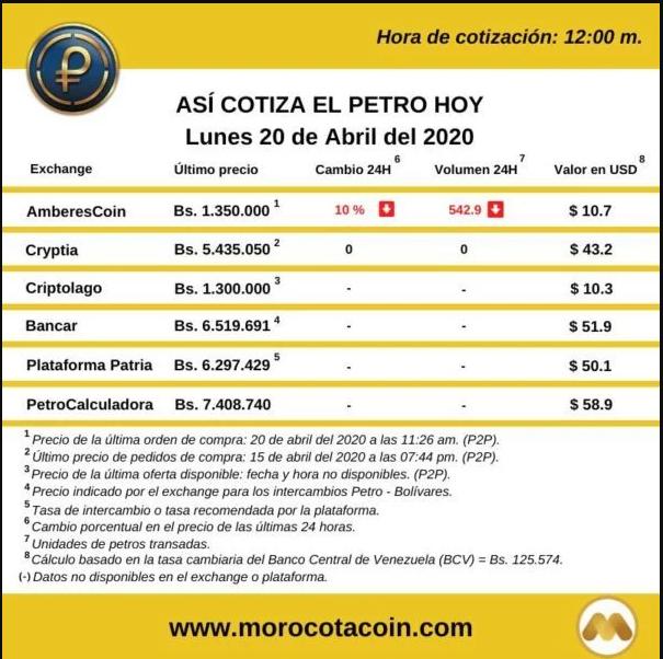 Precio del Petro hoy. Fuente morocotacoin.com.