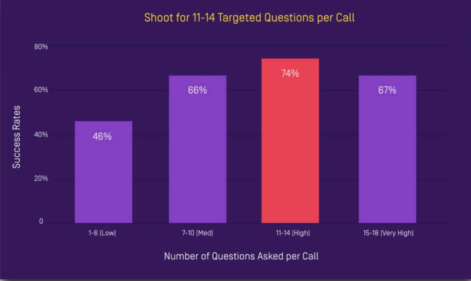 for best results, ask 11 to 14 questions during a sales prospecting call