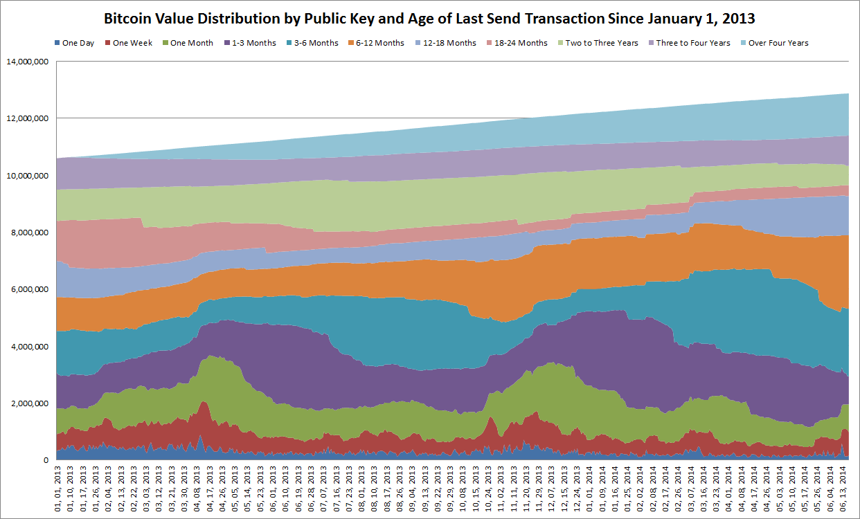 BitcoinValueDistributionByPublicKeyAndAgeOfLastSendTransactionSinceJanuary2013.png