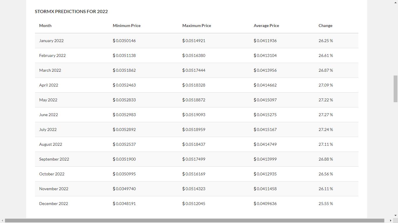 StormX Price Prediction 2021-2030 6