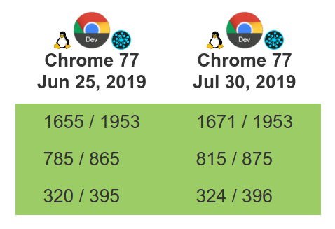 July 2019 - The Chromium Projects