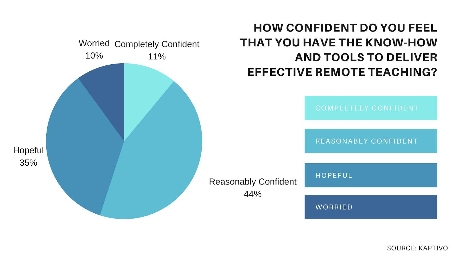 Online learning survey: teachers' confidence level