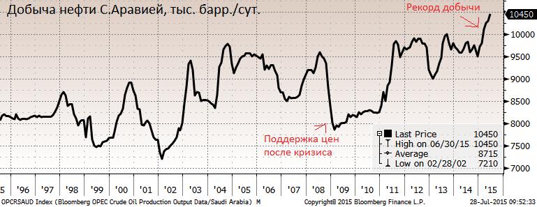 Рубль устроил вчера очередной забег, обвалившись до 59.9/доллар.